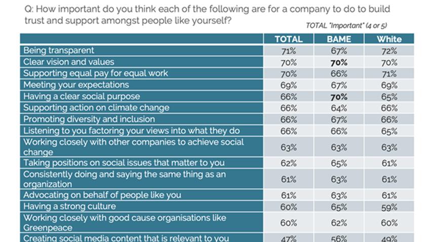 Purpose Pulse Survey